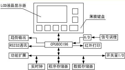 监控平台硬件结构图
