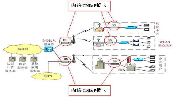 在中心局,tdm通信被汇集到pstn(公共交换电话网络).