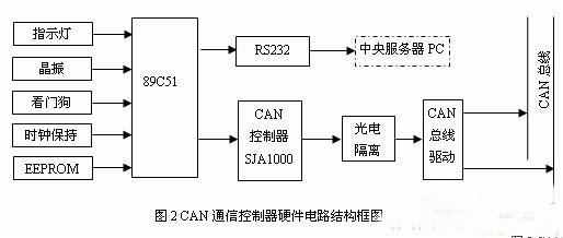 3 硬件电路结构 CAN总线通信控制器的硬件电路结构如图2所示。主要包括主控制器、时钟保持电路、非易失性EEPROM存储器、CAN总线接口电路和RS232接口电路。主控制器采用性价比高、结构简单、便于编程的AT89C51单片机,主要用于对CAN控制器SJA1000 及RS232串口的初始化,并通过对CAN控制器SJA1000 及RS232串口的控制操作实现现场CAN总线与管理层中央服务器PC的数据交换等通信任务。CAN总线接口电路主要由CAN通信控制器SJA1000、高速光耦6N137和CAN总线驱动器8