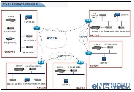 典型的省市县三级监控联网平台结构示意图