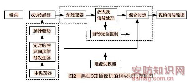 ccd摄像机的基础知识(上)-监控知识-弱电学院-北京深