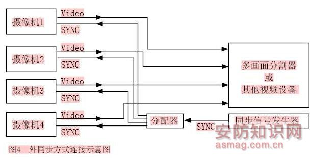 这种同步信号产生电路为摄像机的各部分电路提供了所