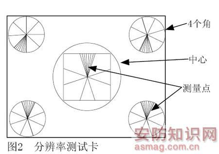 ccd摄像机的基础知识(中)