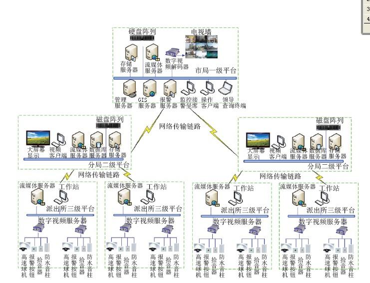 社会治安视频监控平台拓扑图