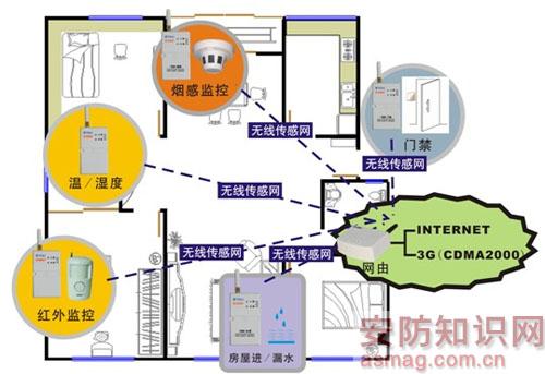 解析家庭防盗预警技术((2))-防盗报警-弱电学院-北京