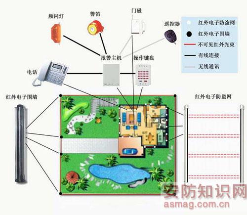解析家庭防盗预警技术((3))-防盗报警-弱电学院-北京