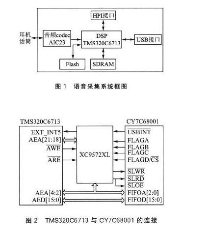 基于usb2.0接口的语音采集系统设计