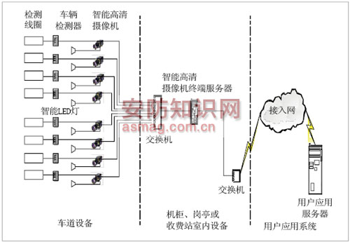 治安卡口系统结构框图