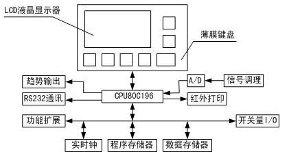 单片机的选择与存储器模块设计