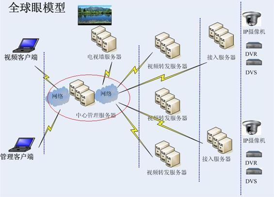 前端架构 目录结构