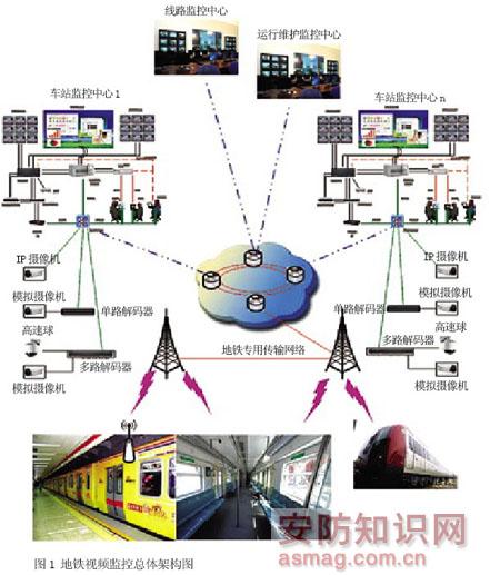 视频监控在地铁中的应用