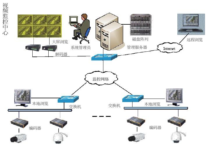 现代安全管理体系结构图