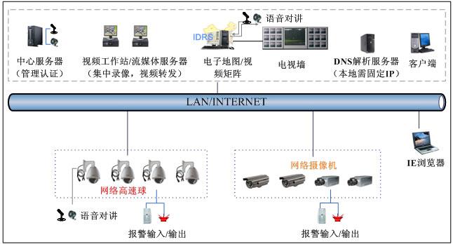 采用网络摄像机的企业单位监控方案
