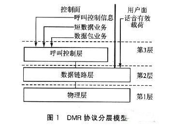 dmr通信协议与数字对讲机基带模块设计