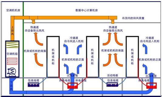 数据中心机房冷热通道结构示意图