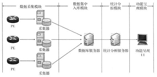 关键字:双绞线分类 数据采集仪 NetFlow 智能综合布线 综合布线技术 高性能线缆 这种采集方式,无法直接采集源、目的自治域,不适于进行长时间的网间统计分析,但适于实时流量的分析,尤其适于处理异常流量。 二、基于NetFlow的监测系统的设计 1.系统的整体框架 我们做了一套基于NetFlow的IP网络状态监测系统。图1示出该系统的整体结构图。系统通过基于NetFlow的Cisco路由器采集到数据,暂时存放在采集器中。其处理方法为:在超时时间内,将流中的数据报文按照一定的聚类规则汇聚形成原始数据置于缓