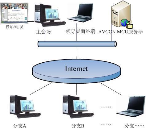 视频会议系统 400-664-8778