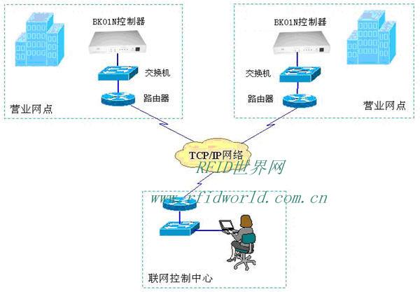 北京深万科技有限公司是一家专业为客户设计电子产品方案的公司,只要你想得到的,我们都可以为您设计出来,如果您有这方面的需求,欢迎您的来电及来访,400-650-6618 我们随时为您提供一切技术上的服务。 自助银行门禁系统(Bankguard Systems)是专门为无人值守的自助银行而设计, 符合自助银行安全性、先进性、稳定性、可操作性的要求。 J&J自助银行门禁系统适用于国内各种银行存折、借记卡、信用卡等金融卡, 可根据需要设置只允许持有指定的银行卡的顾客进入, 防止闲杂人员进入。通过Bankg