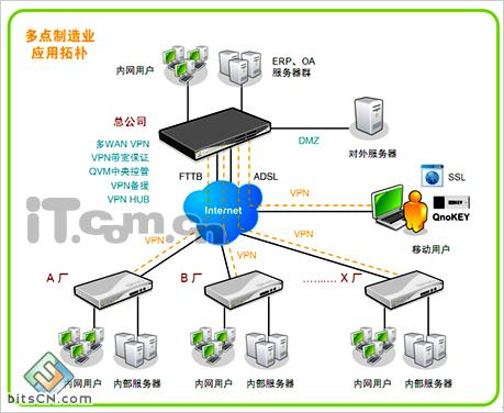 、IPSec、PPTP、SmartLink VPN完整协议及QnoKey?-Qno侠诺 制