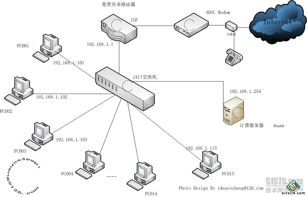 网吧拓扑结构图