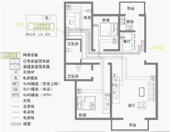 光纤入户家庭装修布线指导