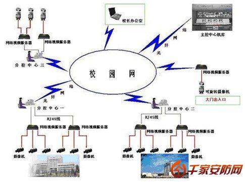 校园网络视频监控系统解决方案
