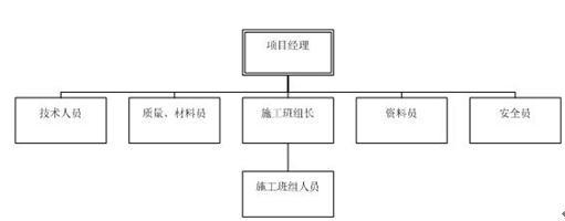 弱电工程施工管理流程