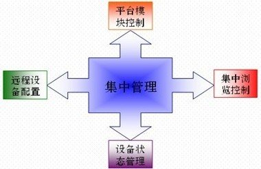工装视频监控工程安装与方案设计(3)-弱电高清视频基础v工装图片