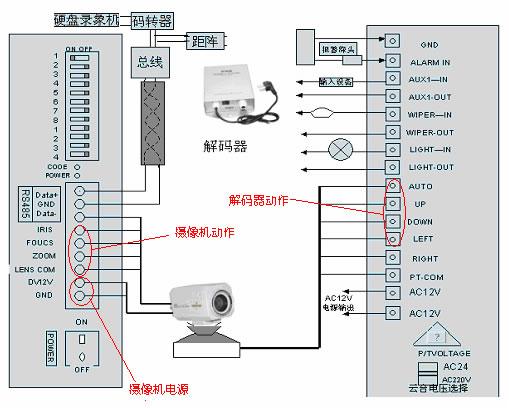 (1)云台的分类 1)按使用环境分类 云台按使用环境分为室内型和室外型,主要区别是室外型密封性能好,防水、防尘,负载大,有些高档的室外云台除有防雨装置外,还有防冻加温装置。  2)按安装方式分类 按安装方式分为侧装和吊装,即云台是安装在天花板上还是安装在墙壁上。 3)按外形分类 按外形分为普通型和球型,球型云台是把云台安置在一个半球形、球形防护罩中,除了防止灰尘干扰图像外,还隐蔽、美观、快速。 (2)云台的选用 在选用云台时除了要考虑安装环境、安装方式、工作电压、负载大小、性能价格比和外型是否美观外,还应