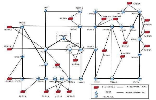 其分层结构图如下图1所示: 构建电力otn网络 随着南方电网信息化应用