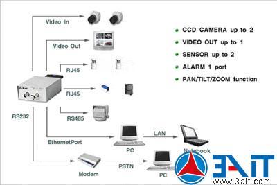 安防监控知识:网络摄像机术语图解1