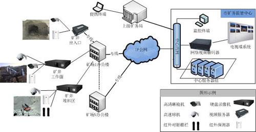 矿井视频监控系统1 1
