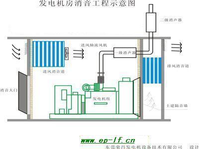 弱电学院 弱电基础  1 适用范围 本标准规定了柴油发电机噪声处理工程图片