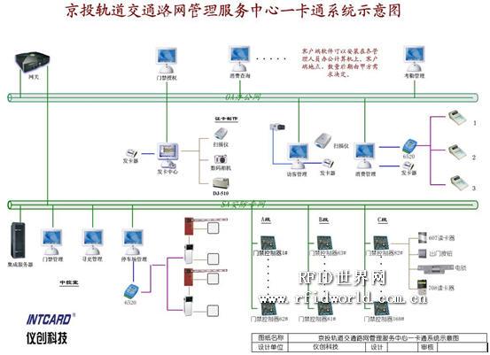 目前国际上先进的管理模式是采用扁平化结构和矩阵式管理模式。为了和这种管理体制相适应,一卡通集成系统的集成模式应采用并行处理分布式系统。在分布式系统中,中央管理层的各处理机(各处理机系指门禁子系统、停车子系统、考勤子系统、访客子管理、身份查验系统的工作站)之间是平等的,不是主从的关系。但该层次中所有处理机都必须遵循分布式操作系统制订的原则。这种工作模式称为相互合作的自治。 一卡通用集成系统具体实现包括网络集成、平台集成。 网络集成 整个系统网络共分为五级结构:第一级结构是核心的中央服务器系统和集成平台;第