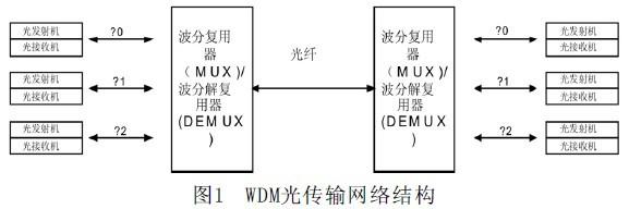 基于wdm的航电光交换网络研究